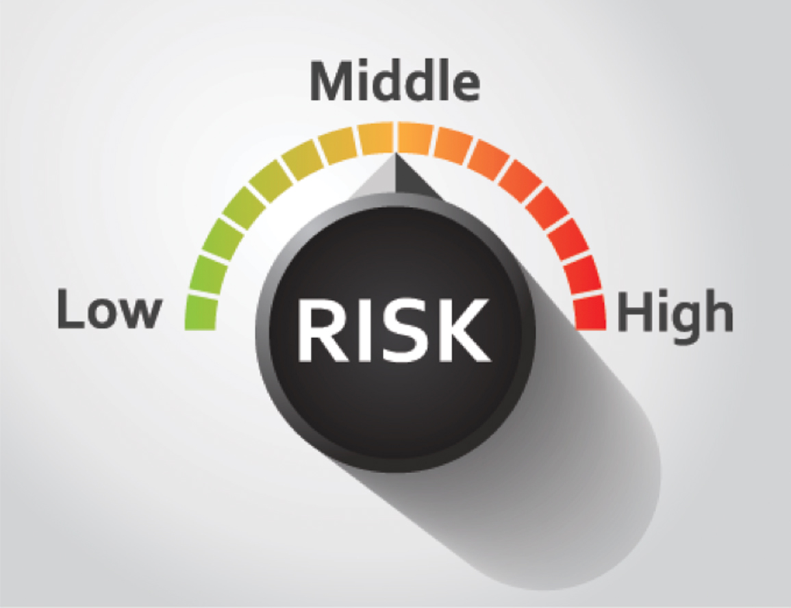 The risk rotation index